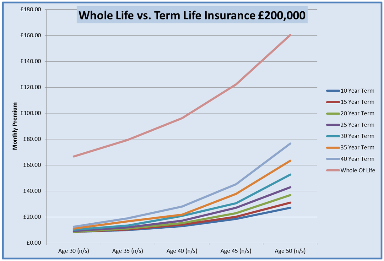 Graph For Womens Life Insurance